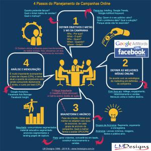 fig-4-passos-planejamento-de-campanhas-online