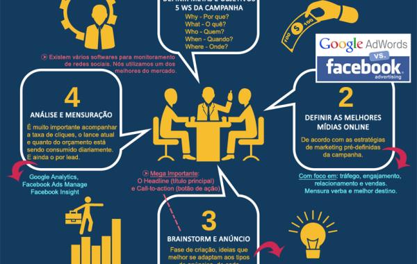 Criação e Gerenciamento de Campanhas online
