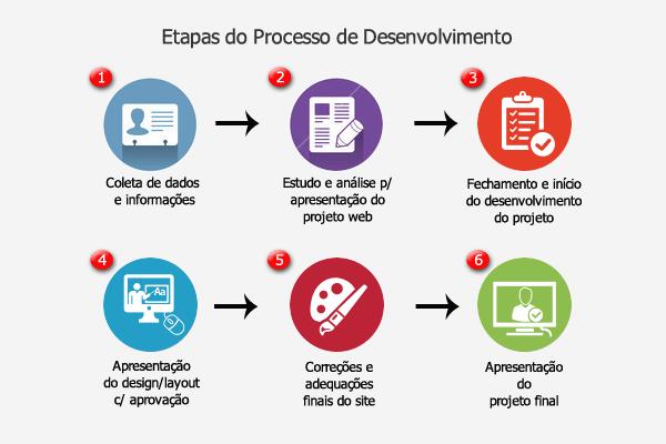 fig-etapas-do-processo-site